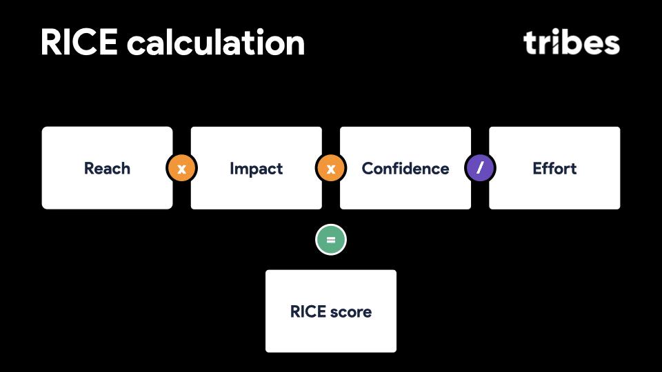 Calcul du RICE